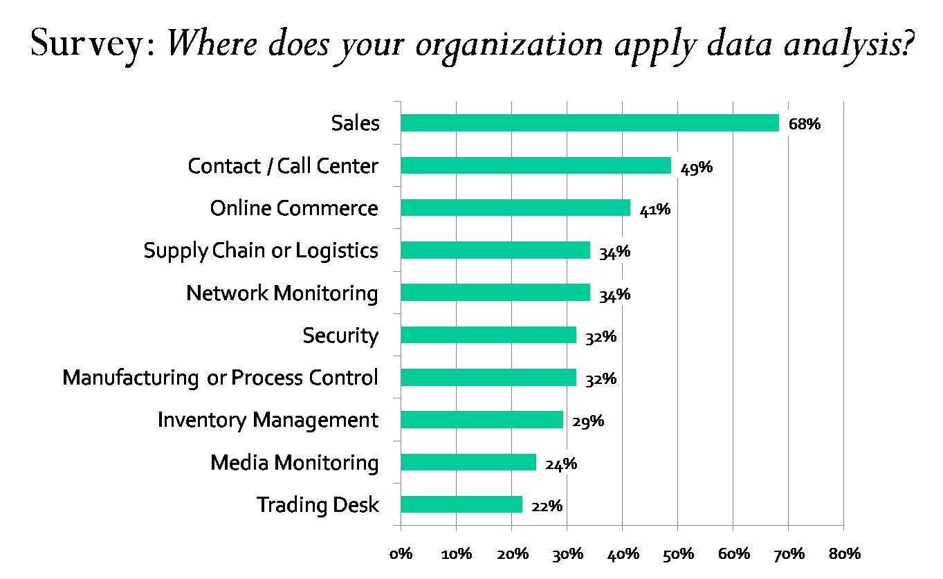 Chart: Where does your organization apply data analysis?