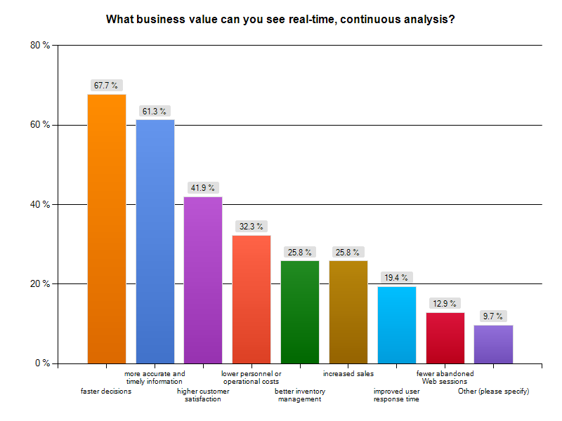 Chart: What business value can you see in real-time, continuous analysis?
