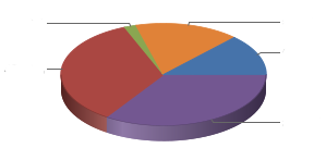 Pie chart from USAspending.gov, no data labels
