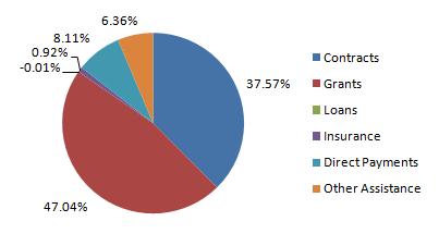 Pie chart recreated from data at USAspending.gov