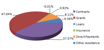 3-D pie chart recreated from data at USAspending.gov