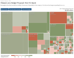 New York Times budget visualization -- click to enlarge
